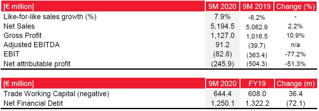 Q3 2020 Results